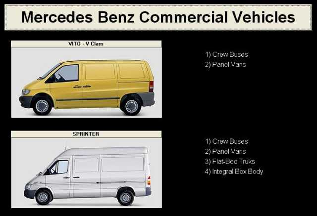 obs�ugiwane samochody- Mercedes Benz Commercial Vehicles